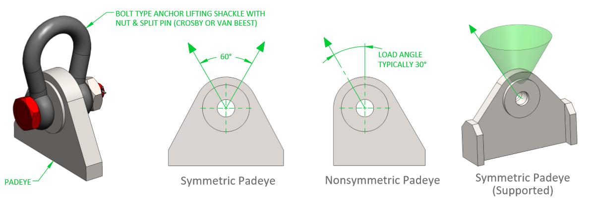 Padeye-types.png